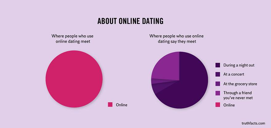 truth-facts-funny-graphs-wumo-8