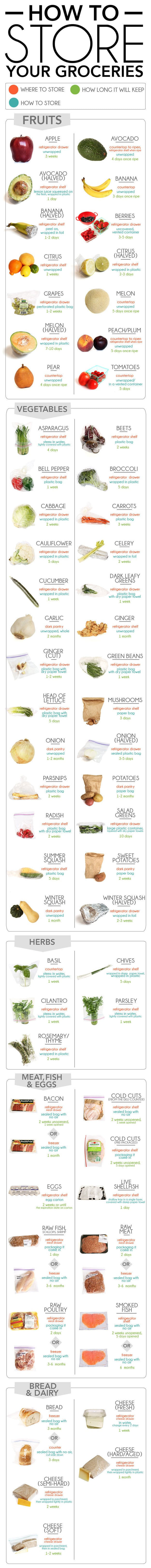 For knowing exactly how to store your groceries, and for how long.