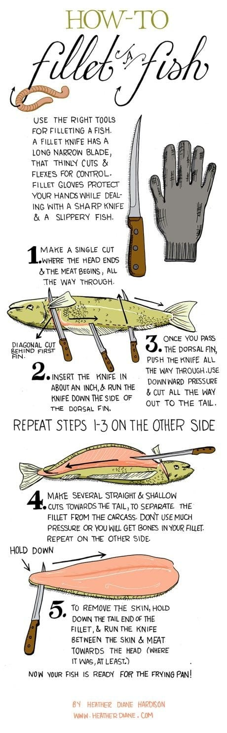 For filleting fish.