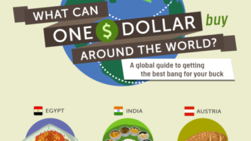 What Can Single Dollar Buy Around the World [Infographic] -money, infographic