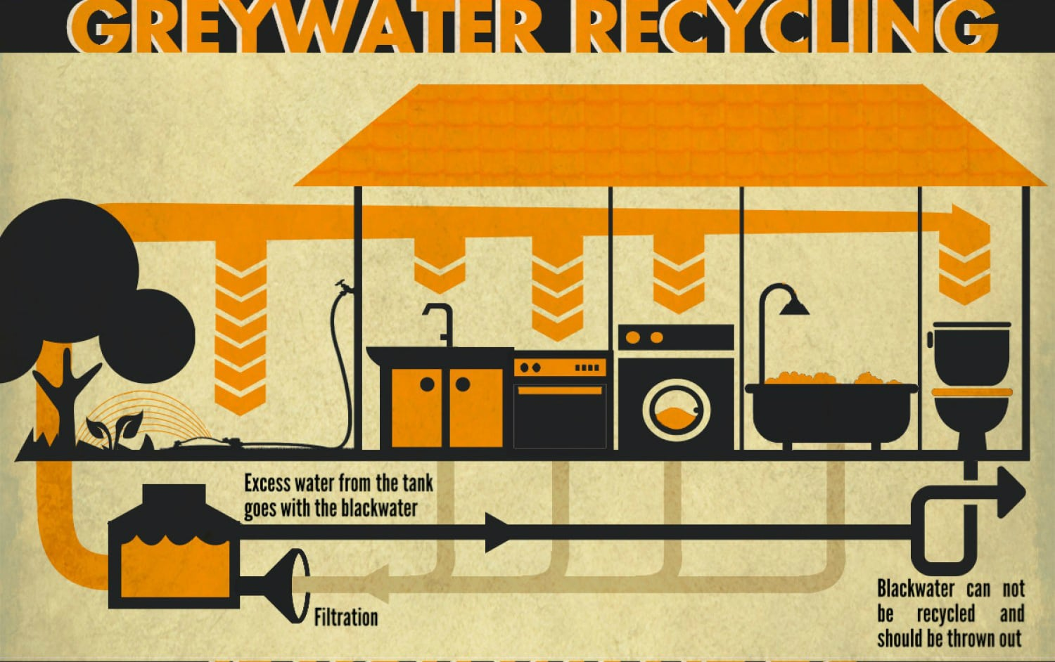 Grey water recycling scheme