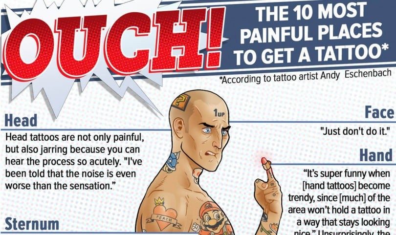 Infographic 10 most painful places on the body to get a for Most painful place to get a tattoo