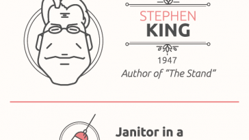 Unusual Jobs of Famous Writers [Infographic] -infographics, infographic