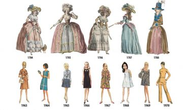 This Illustrated Timeline Shows Evolution of Women's Fashion -fashion